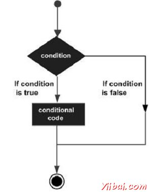 Decision making constructs