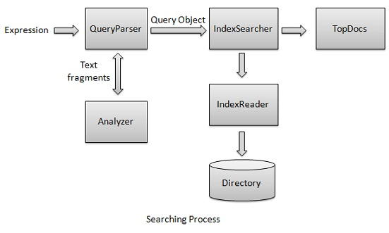 Searching Process